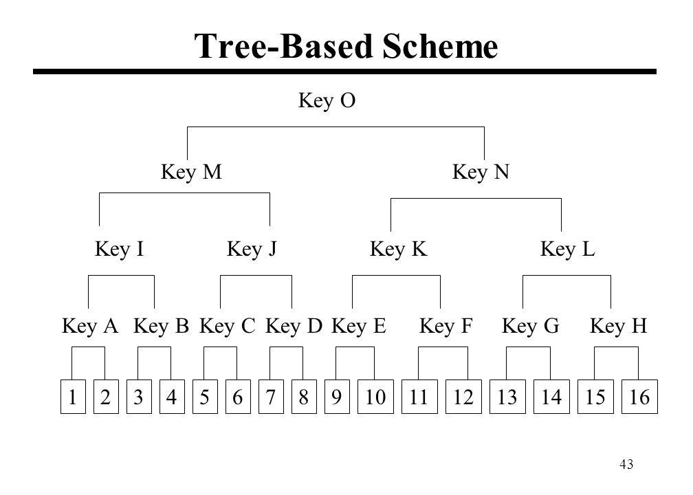 43 Tree-Based Scheme 71234561011121314151698 Key A Key B Key C Key DKey E Key FKey G Key H Key I Key J Key K Key L Key M Key N Key O