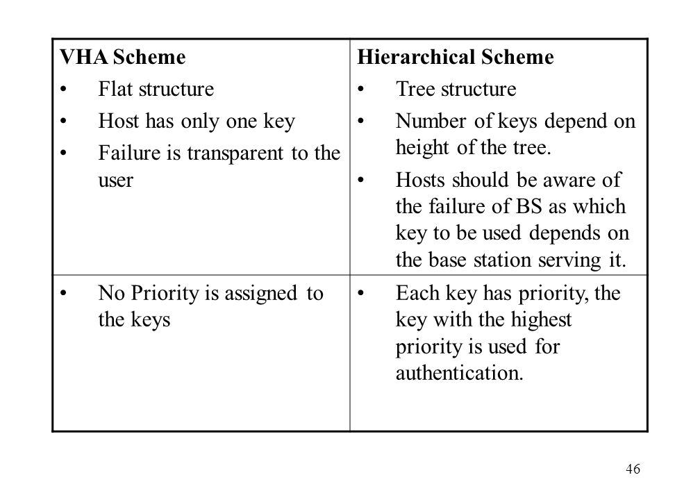 46 VHA Scheme Flat structure Host has only one key Failure is transparent to the user Hierarchical Scheme Tree structure Number of keys depend on heig