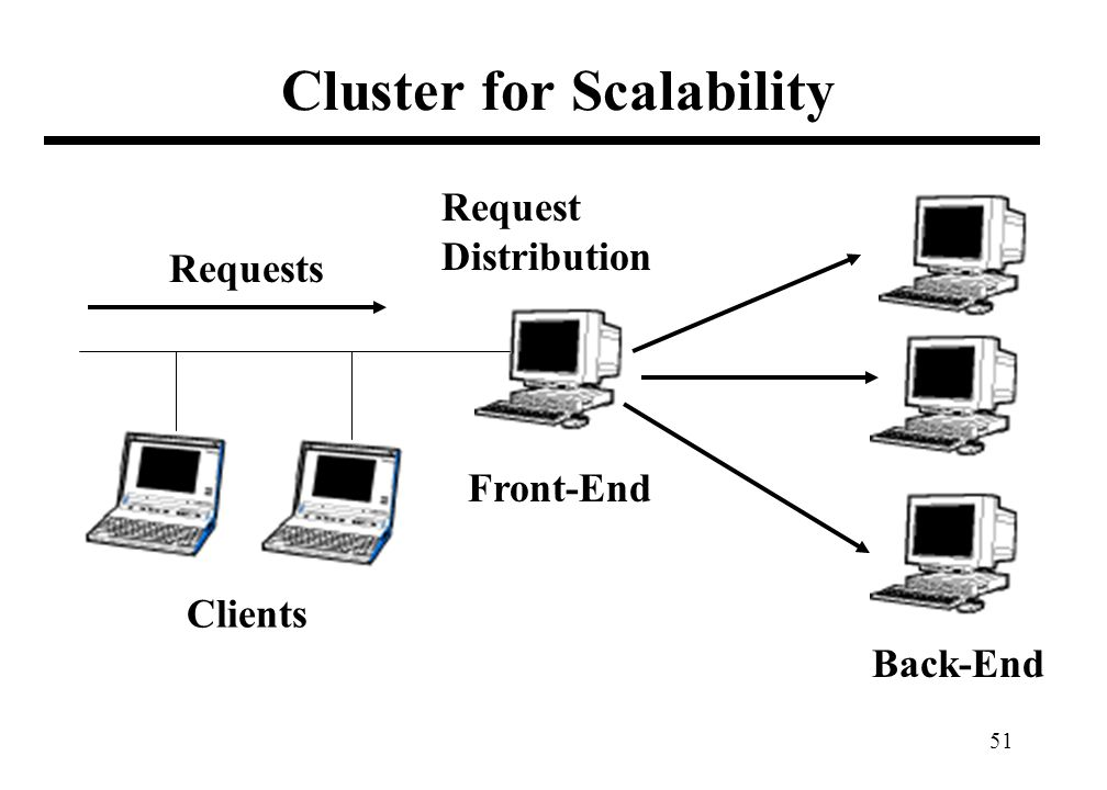 51 Cluster for Scalability Requests Clients Front-End Back-End Request Distribution