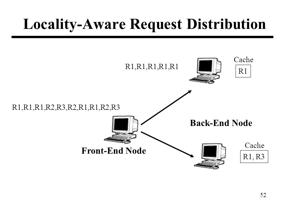 52 Locality-Aware Request Distribution R1,R1,R1,R2,R3,R2,R1,R1,R2,R3 Front-End Node Back-End Node R1,R1,R1,R1,R1 Cache R1 R1, R3