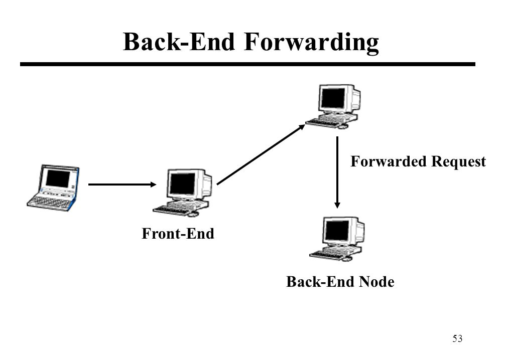 53 Back-End Forwarding Front-End Back-End Node Forwarded Request