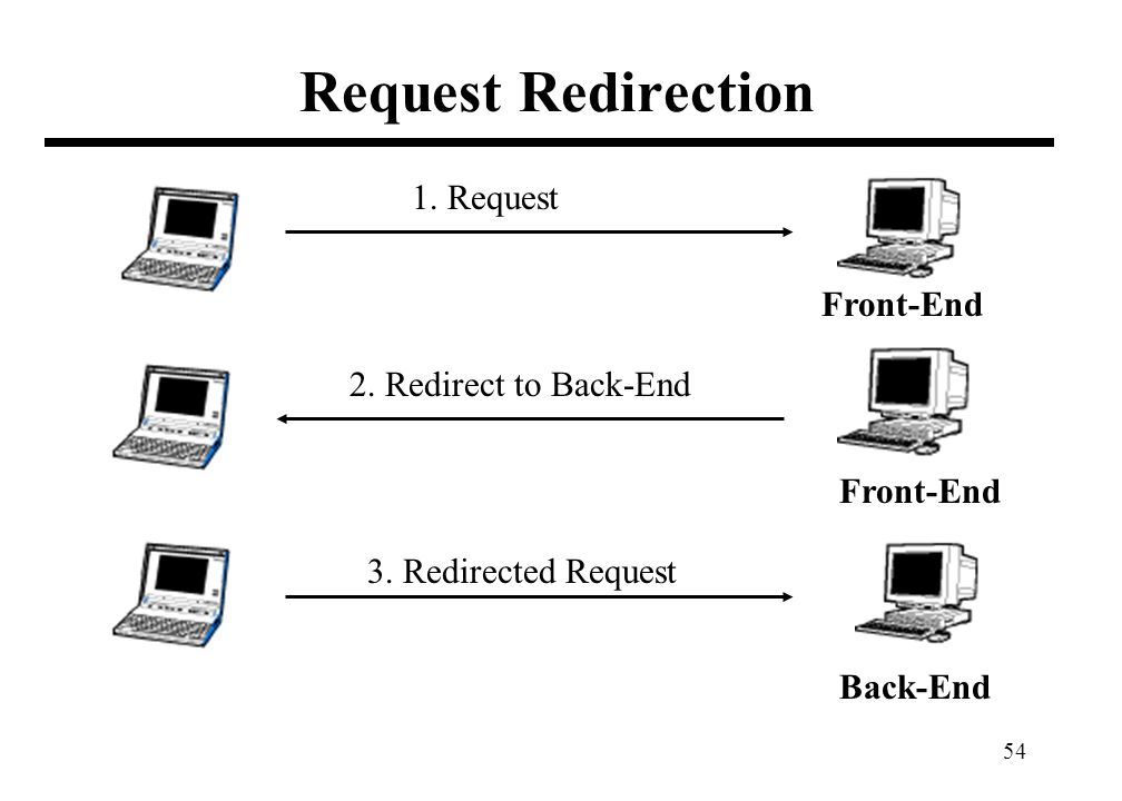 54 Request Redirection Front-End Back-End Front-End 1. Request 2. Redirect to Back-End 3. Redirected Request