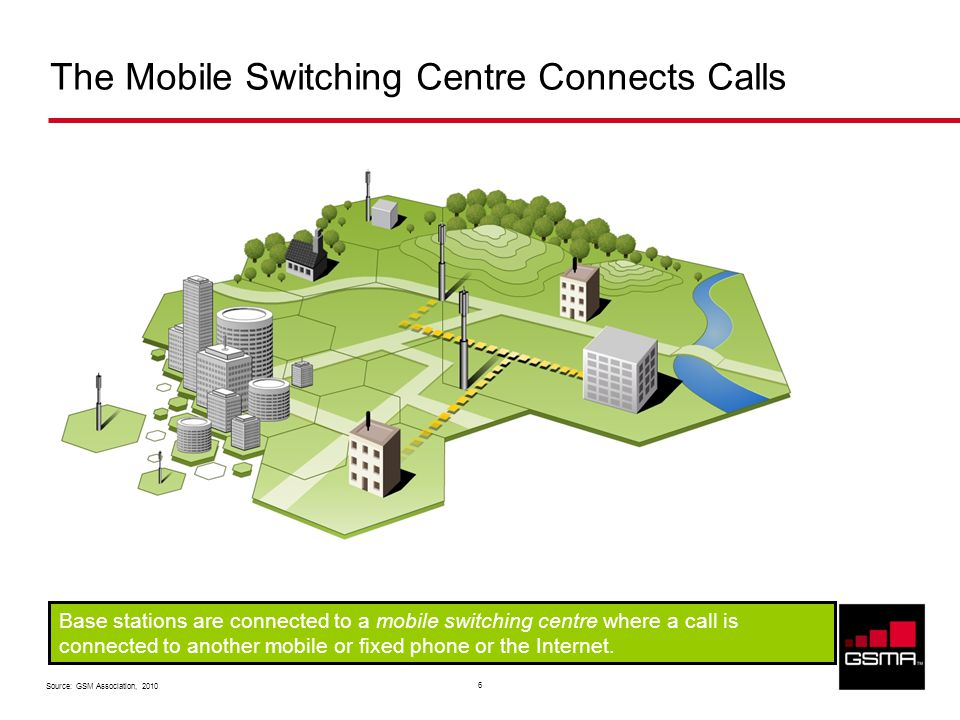 Source: GSM Association, 2010 6 The Mobile Switching Centre Connects Calls Base stations are connected to a mobile switching centre where a call is connected to another mobile or fixed phone or the Internet.