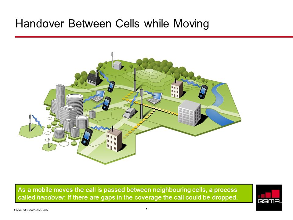 Source: GSM Association, Handover Between Cells while Moving As a mobile moves the call is passed between neighbouring cells, a process called handover.
