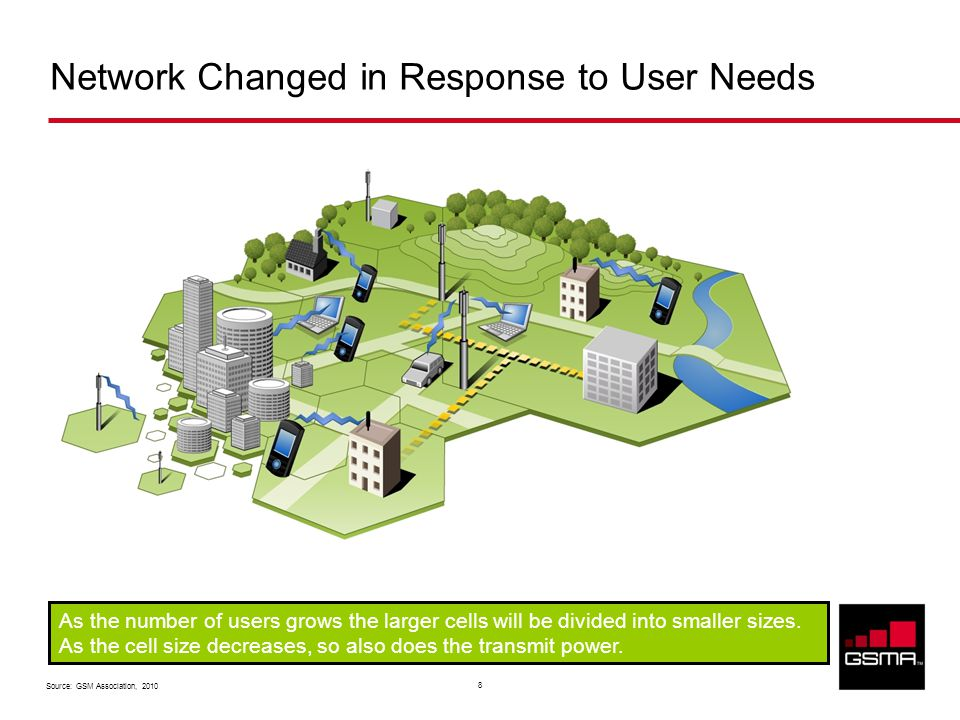 Source: GSM Association, 2010 8 Network Changed in Response to User Needs As the number of users grows the larger cells will be divided into smaller sizes.