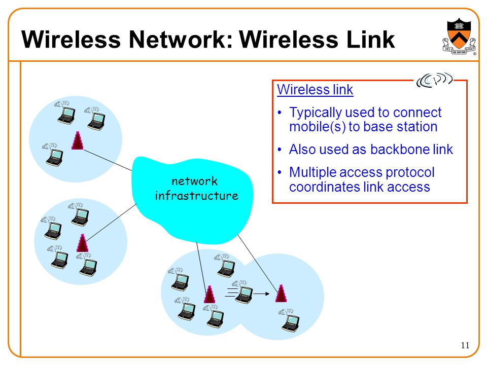 11 Wireless Network: Wireless Link network infrastructure Wireless link Typically used to connect mobile(s) to base station Also used as backbone link Multiple access protocol coordinates link access