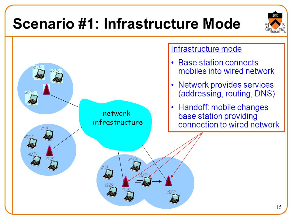 15 Scenario #1: Infrastructure Mode network infrastructure Infrastructure mode Base station connects mobiles into wired network Network provides services (addressing, routing, DNS) Handoff: mobile changes base station providing connection to wired network