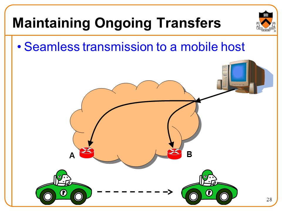 28 Maintaining Ongoing Transfers Seamless transmission to a mobile host A B