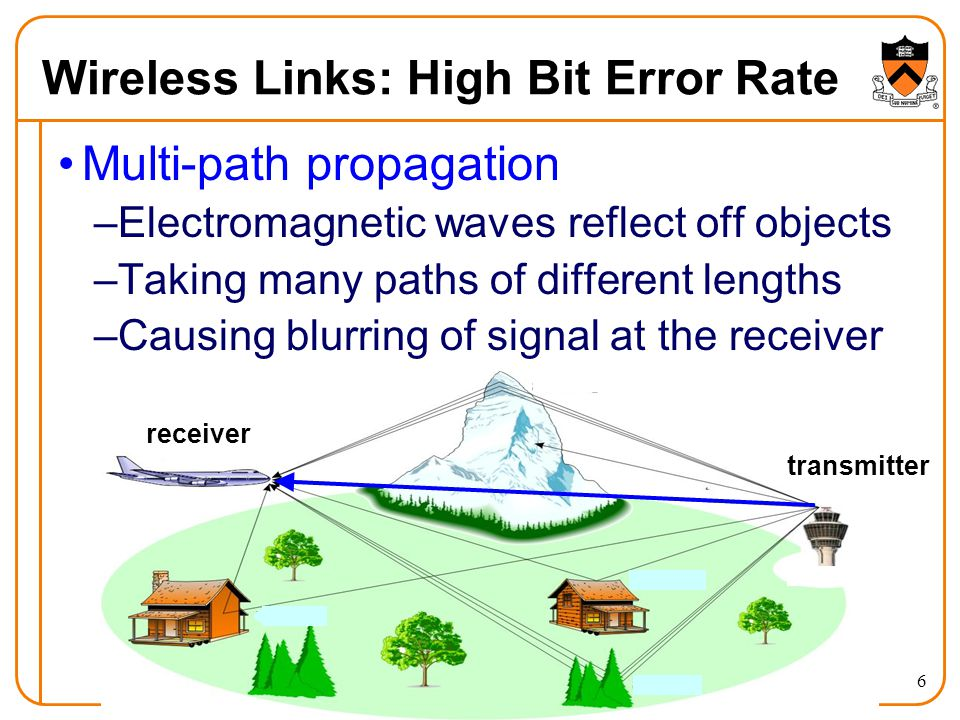 6 Wireless Links: High Bit Error Rate Multi-path propagation –Electromagnetic waves reflect off objects –Taking many paths of different lengths –Causing blurring of signal at the receiver receiver transmitter