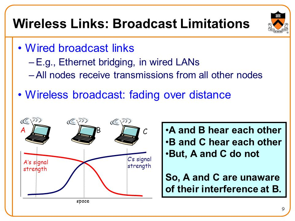 10 Example Wireless Link Technologies Data networks –Indoor (10-30 meters) 802.11n: 200 Mbps 802.11a and g: 54 Mbps 802.11b: 5-11 Mbps 802.15.1: 1 Mbps –Outdoor (50 meters to 20 kmeters) 802.11 and g point-to-point: 54 Mbps WiMax: 5-11 Mbps Cellular networks, outdoors –3G enhanced: 4 Mbps –3G: 384 Kbps –2G: 56 Kbps