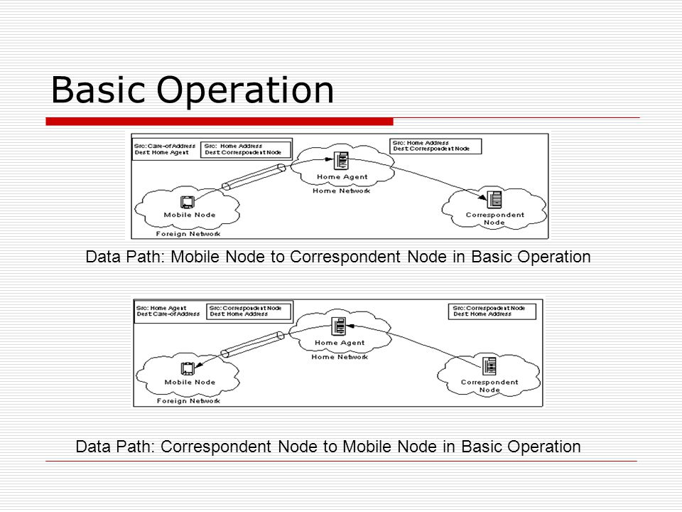 Basic Operation Data Path: Mobile Node to Correspondent Node in Basic Operation Data Path: Correspondent Node to Mobile Node in Basic Operation
