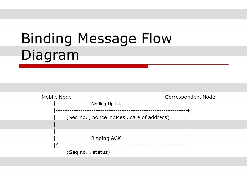 Binding Message Flow Diagram Mobile Node Correspondent Node | Binding Update | |----------------------------------------------------------- | |(Seq no., nonce indices, care of address)| || |Binding ACK| | -----------------------------------------------------------| (Seq no., status)