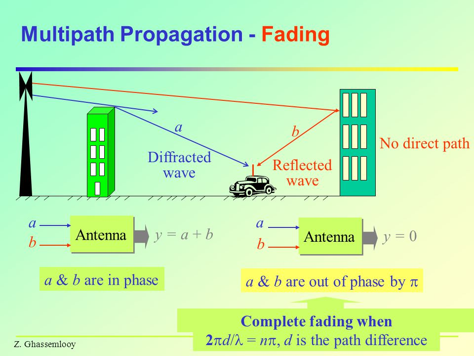 Z.Ghassemlooy Multipath Propagation - contd.