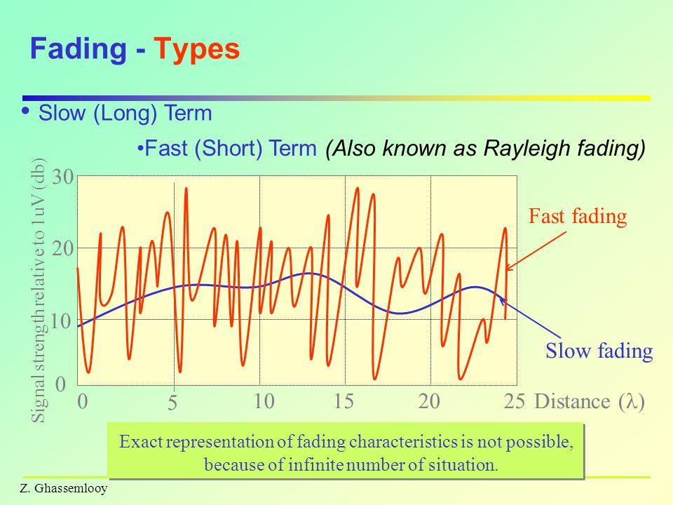 Z. Ghassemlooy RAKE Multipath Signal Processing R.E. Ziemer 2002
