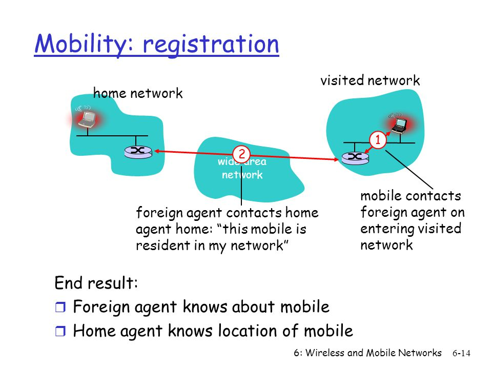 6: Wireless and Mobile Networks6-14 Mobility: registration End result: r Foreign agent knows about mobile r Home agent knows location of mobile wide area network home network visited network 1 mobile contacts foreign agent on entering visited network 2 foreign agent contacts home agent home: this mobile is resident in my network