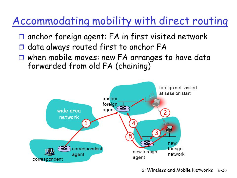 6: Wireless and Mobile Networks6-20 wide area network 1 foreign net visited at session start anchor foreign agent 2 4 new foreign agent 3 5 correspondent agent correspondent new foreign network Accommodating mobility with direct routing r anchor foreign agent: FA in first visited network r data always routed first to anchor FA r when mobile moves: new FA arranges to have data forwarded from old FA (chaining)