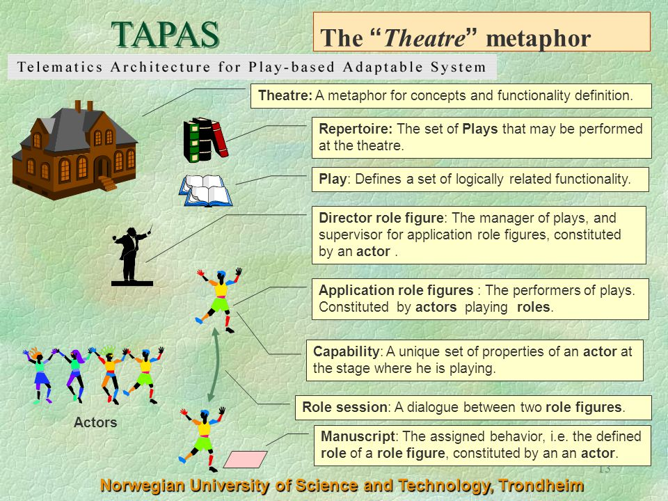 13 The Theatre metaphor Theatre: A metaphor for concepts and functionality definition. Director role figure: The manager of plays, and supervisor for