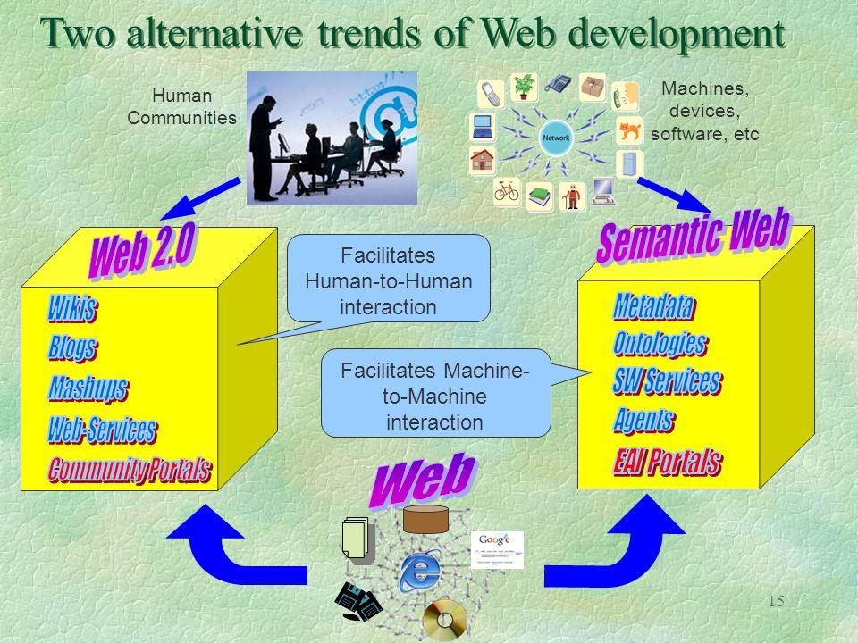 15 Two alternative trends of Web development Human Communities Machines, devices, software, etc Facilitates Human-to-Human interaction Facilitates Mac