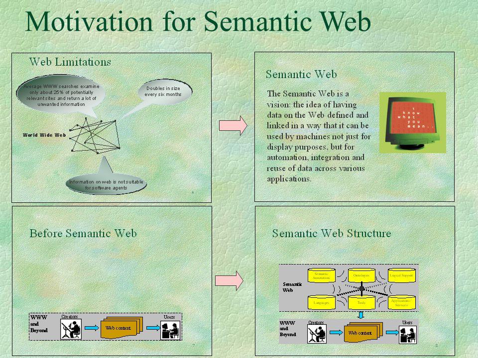20 Motivation for Semantic Web