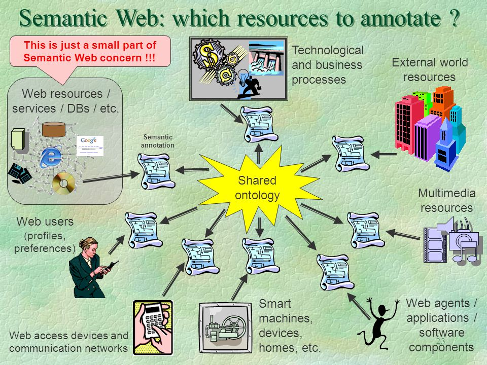 23 Shared ontology Web users (profiles, preferences) Web access devices and communication networks Web agents / applications / software components Ext