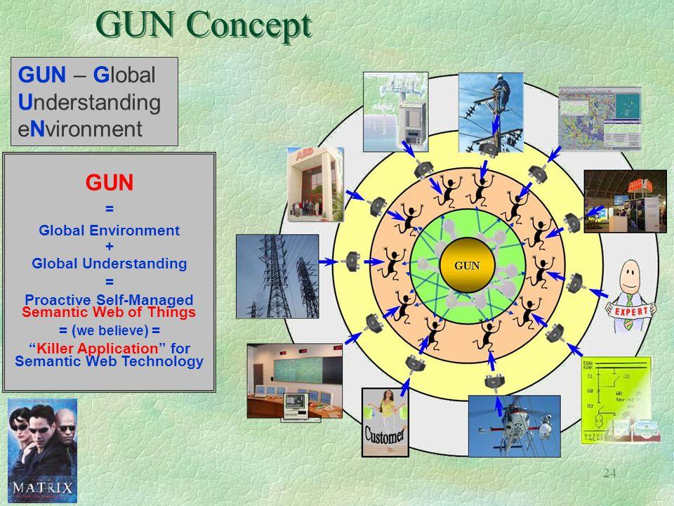 24 GUN Concept GUN – Global Understanding eNvironment GUN = Global Environment + Global Understanding = Proactive Self-Managed Semantic Web of Things