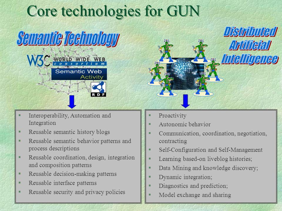 26 Core technologies for GUN §Interoperability, Automation and Integration §Reusable semantic history blogs §Reusable semantic behavior patterns and p