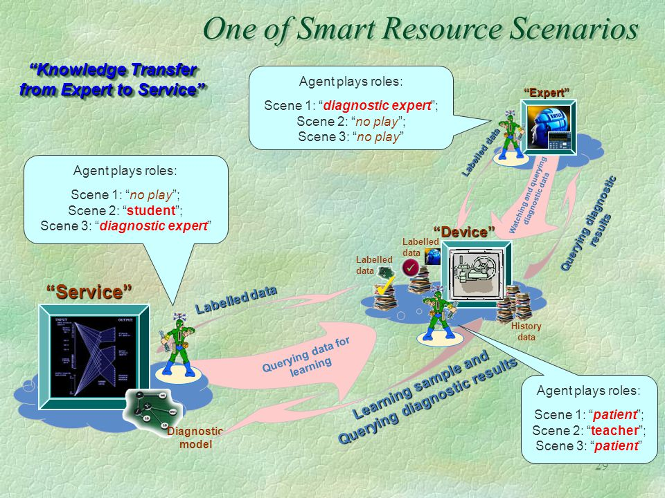 29 One of Smart Resource Scenarios Expert Service Labelled data Diagnostic model Querying diagnostic results Labelled data Watching and querying diagn