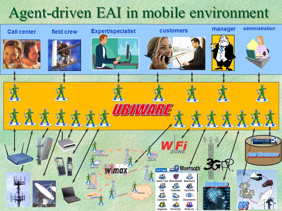 33 field crew Call center Expert/specialist customers manager administration Agent-driven EAI in mobile environment