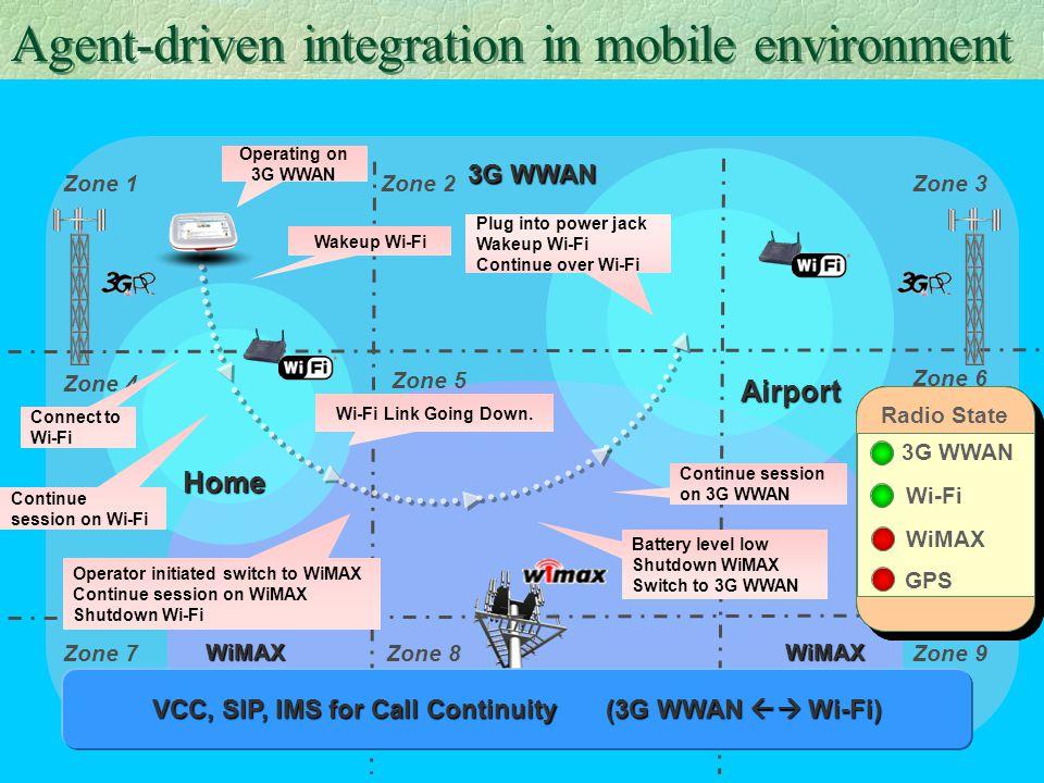 34 3G WWAN Home Airport Zone 1Zone 2Zone 3 Zone 4 Zone 5 Zone 6 Zone 7Zone 9 WiMAX Zone 8 WiMAX Radio State 3G WWAN Wi-Fi WiMAX GPS Radio State 3G WWA