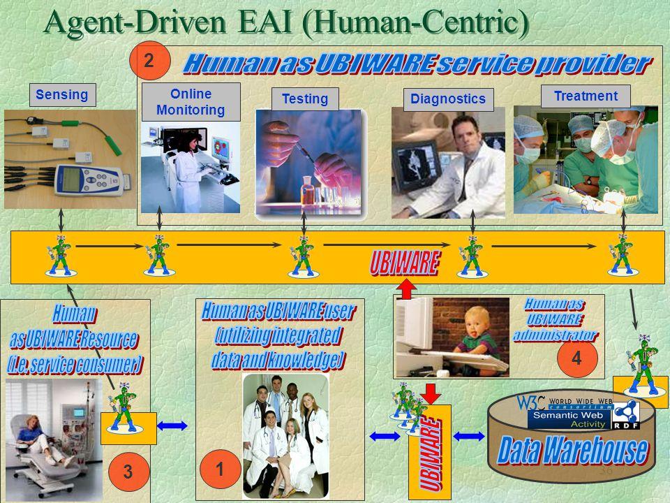 36 Agent-Driven EAI (Human-Centric) Sensing Online Monitoring Testing Diagnostics Treatment 3 1 2 4