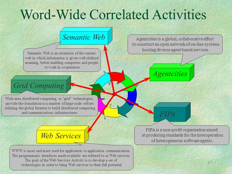 37 Word-Wide Correlated Activities Semantic Web Grid Computing Web Services Agentcities Agentcities is a global, collaborative effort to construct an