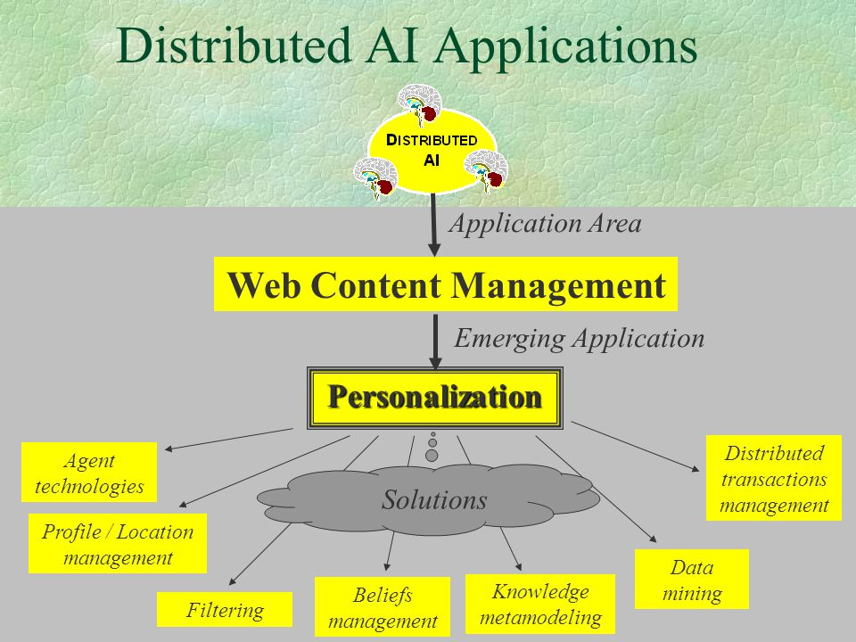 61 Distributed AI Applications Web Content Management Personalization Application Area Emerging Application Agent technologies Profile / Location mana