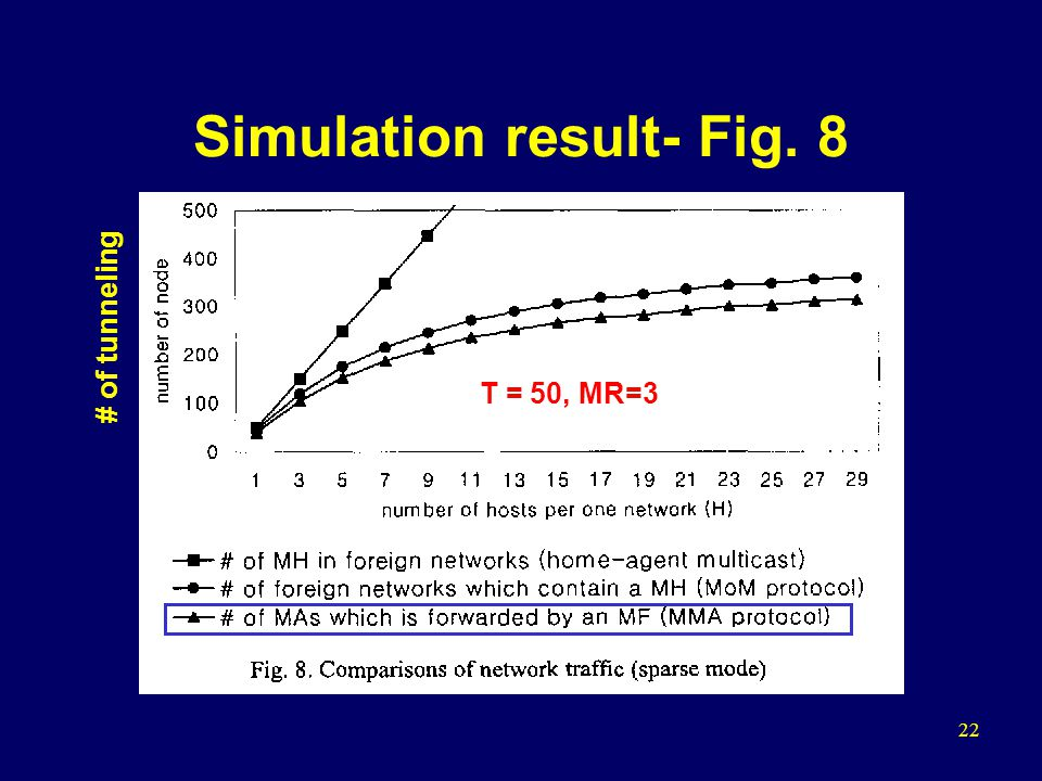 22 Simulation result- Fig. 8 T = 50, MR=3 # of tunneling