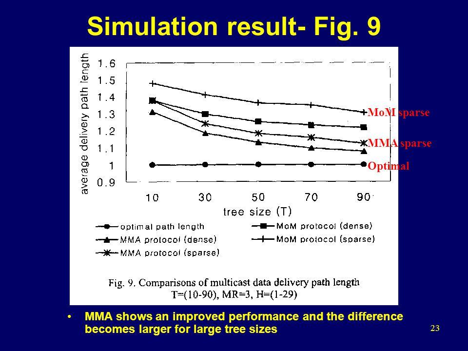 23 Simulation result- Fig.