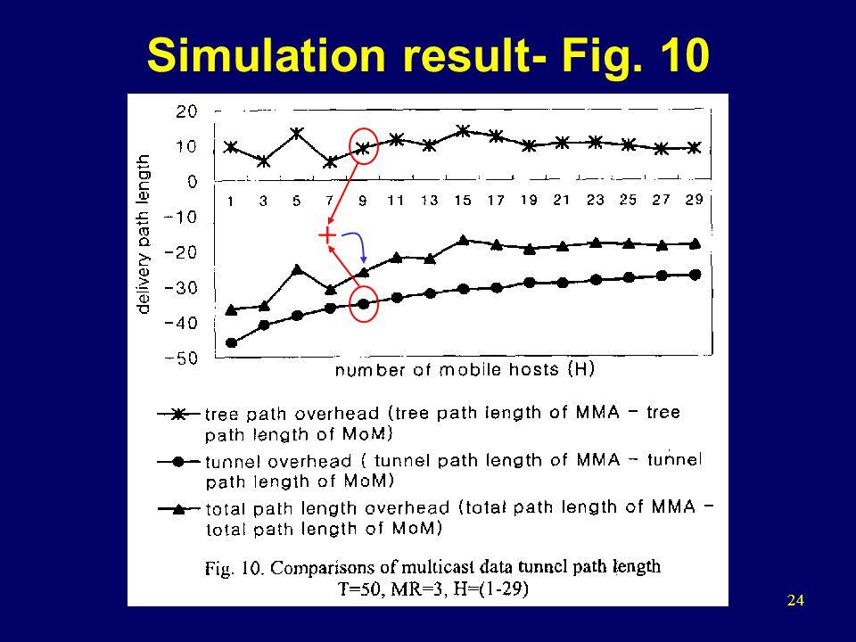 24 Simulation result- Fig. 10 +