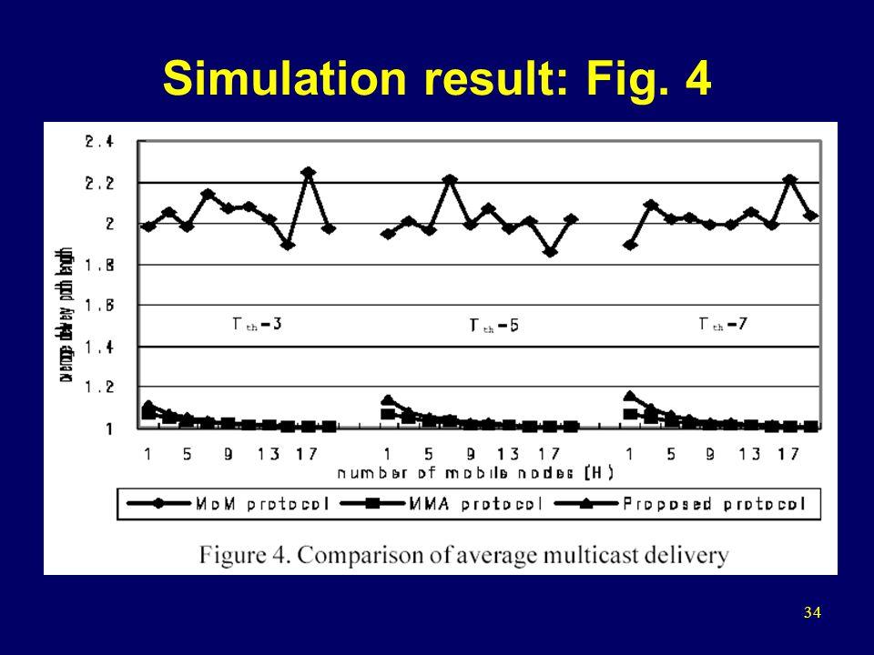 34 Simulation result: Fig. 4