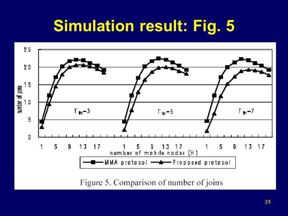 35 Simulation result: Fig. 5