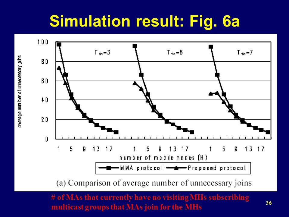 36 Simulation result: Fig.