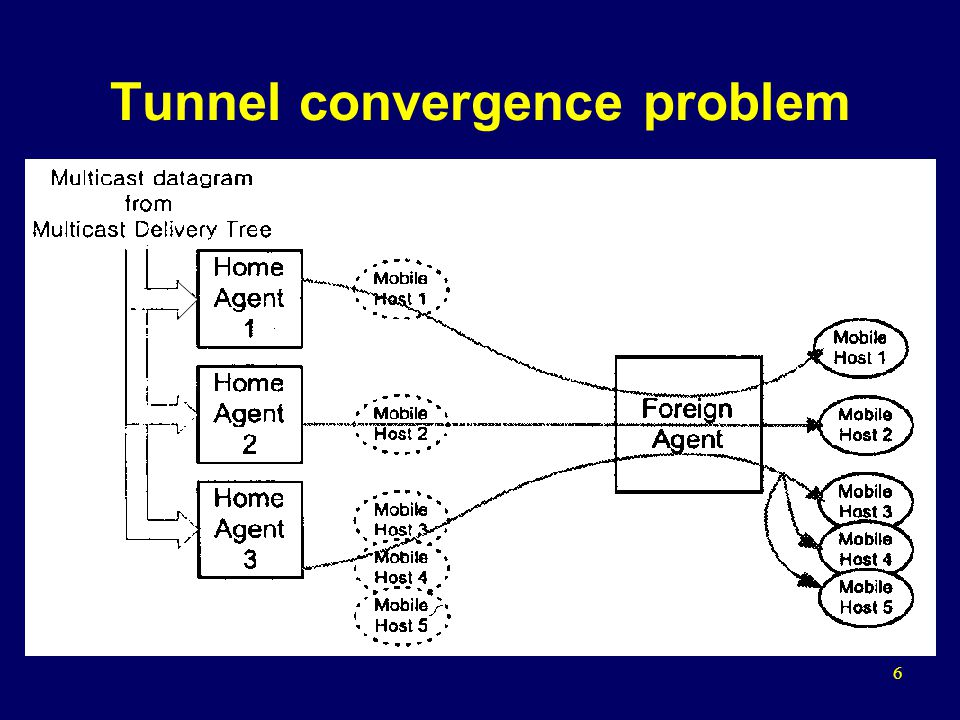 7 Solution –The FA appoints one HA as the DMSP (Designated Multicast Service Provider) for the given multicast group –The DMSP forwards only one packet into the tunnel, while other HAs that are not the DMSP do not forward the packet –Drawback: multicast packets from both the DMSP and a multicast router can cause a duplication since it is possible that local static hosts in the foreign network are members of the same group as the visiting mobile hosts (see the figure on next slide)