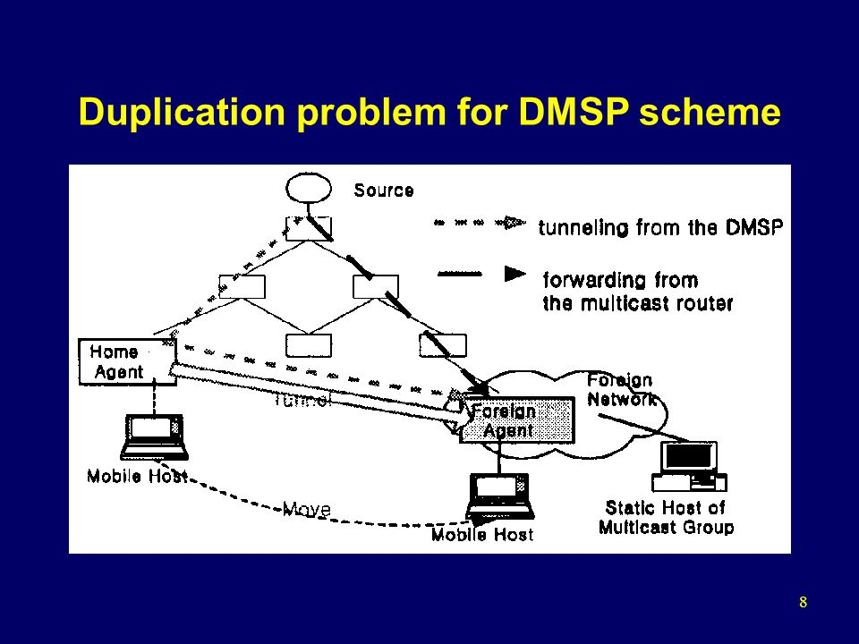 19 Performance Evaluation Compare: MMA, MoM, HA-based protocol Criteria –Amount of multicast data traffic Traffic on the multicast tree + traffic occurred by tunneling from MF to the mobile host –Average delivery path length –Scalability with multicast group size –Comparison of DMSP handoff with MF handoff