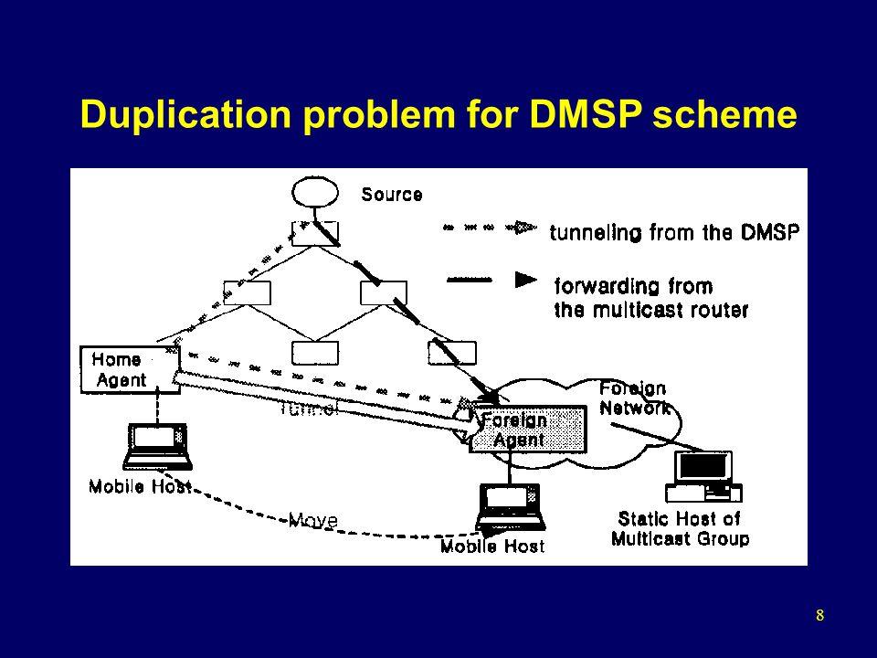 8 Duplication problem for DMSP scheme