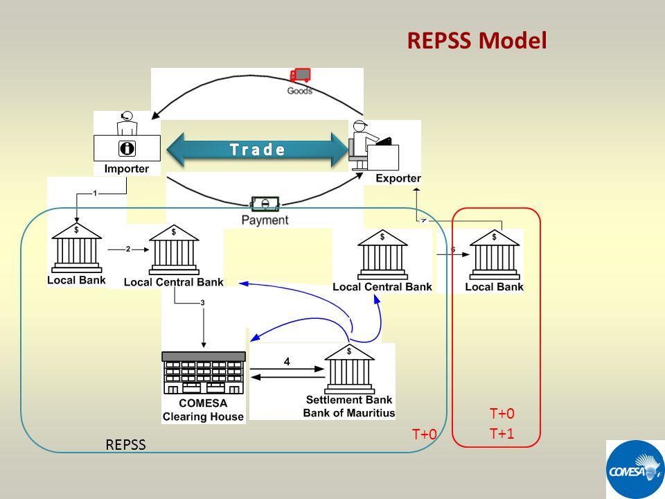 T+0 T+1 REPSS REPSS Model