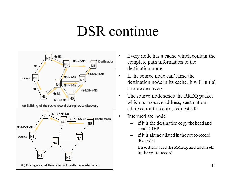 11 DSR continue Every node has a cache which contain the complete path information to the destination node If the source node cant find the destination node in its cache, it will initial a route discovery The source node sends the RREQ packet which is Intermediate node –If it is the destination copy the head and send RREP –If it is already listed in the route-record, discard it –Else, it forward the RREQ, and add itself in the route-record