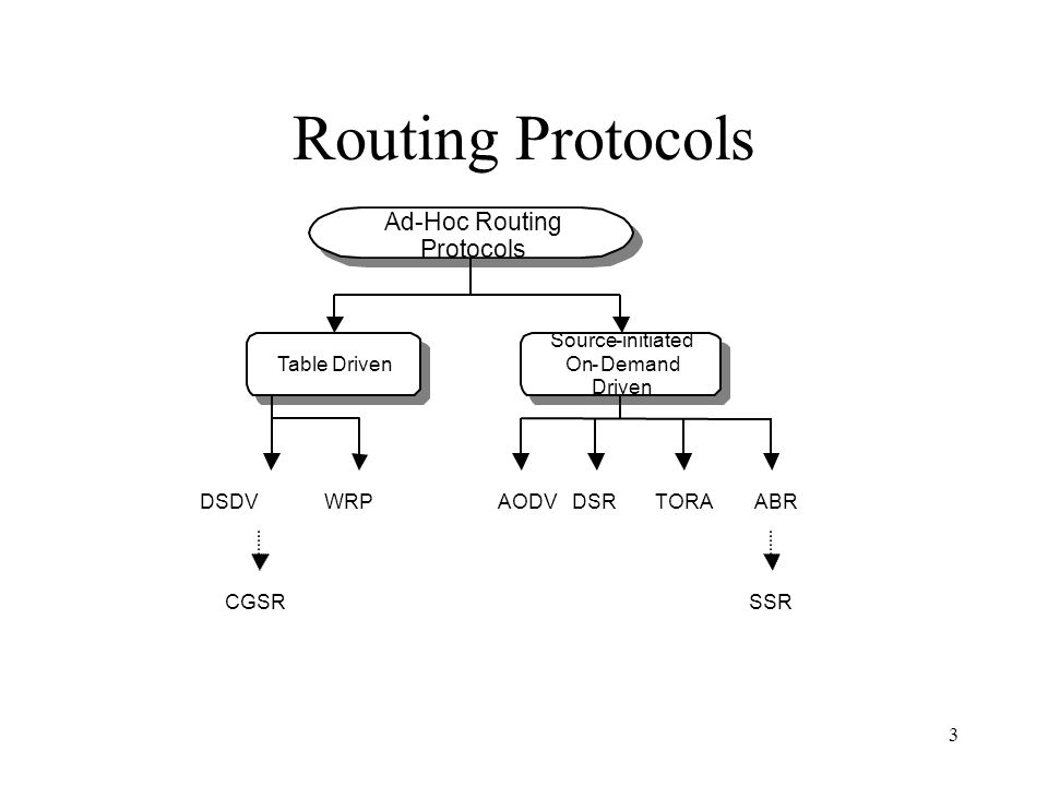 3 Routing Protocols Ad-Hoc Routing Protocols Table Driven Source-initiated On-Demand Driven DSDV WRP AODV DSR TORA ABR SSR CGSR