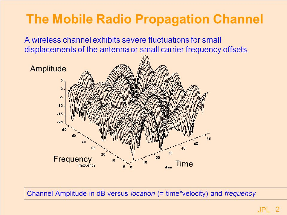 JPL 23 Frequency Dispersion: Delay Profile