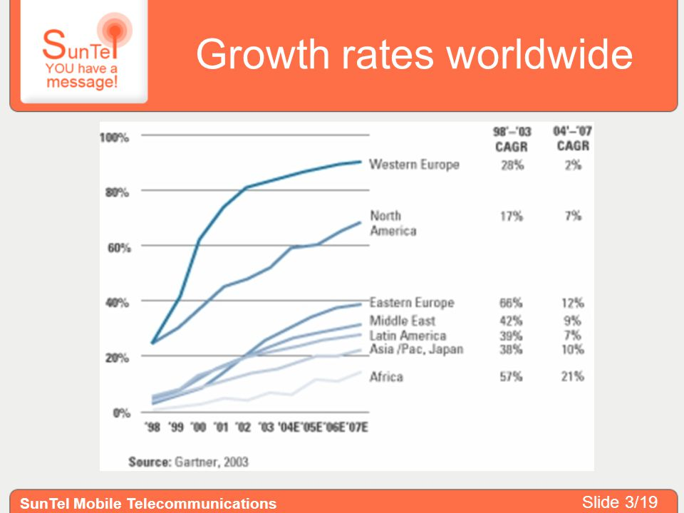 Growth rates worldwide SunTel Mobile Telecommunications Slide 3/19