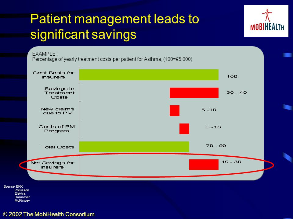 © 2002 The MobiHealth Consortium Patient management leads to significant savings Source: BKK, Preussen Elektra, Hannover McKinsey EXAMPLE : Percentage of yearly treatment costs per patient for Asthma, (100=5,000)
