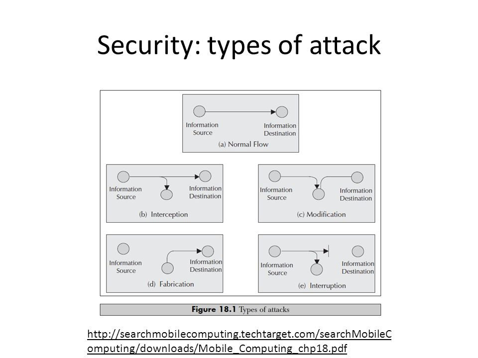 Security: types of attack http://searchmobilecomputing.techtarget.com/searchMobileC omputing/downloads/Mobile_Computing_chp18.pdf