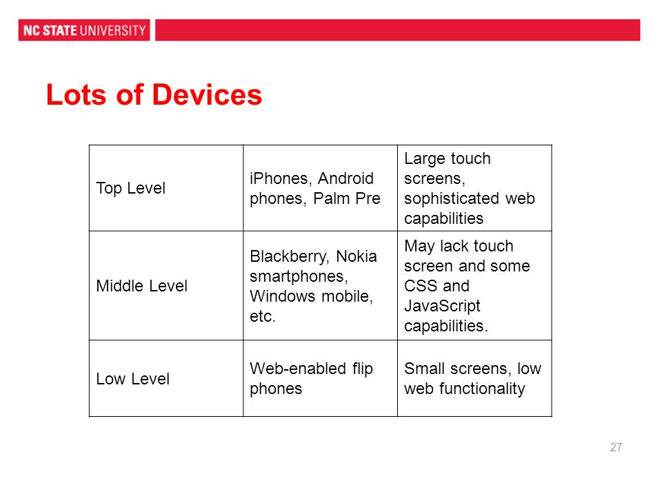 Lots of Devices Top Level iPhones, Android phones, Palm Pre Large touch screens, sophisticated web capabilities Middle Level Blackberry, Nokia smartphones, Windows mobile, etc.