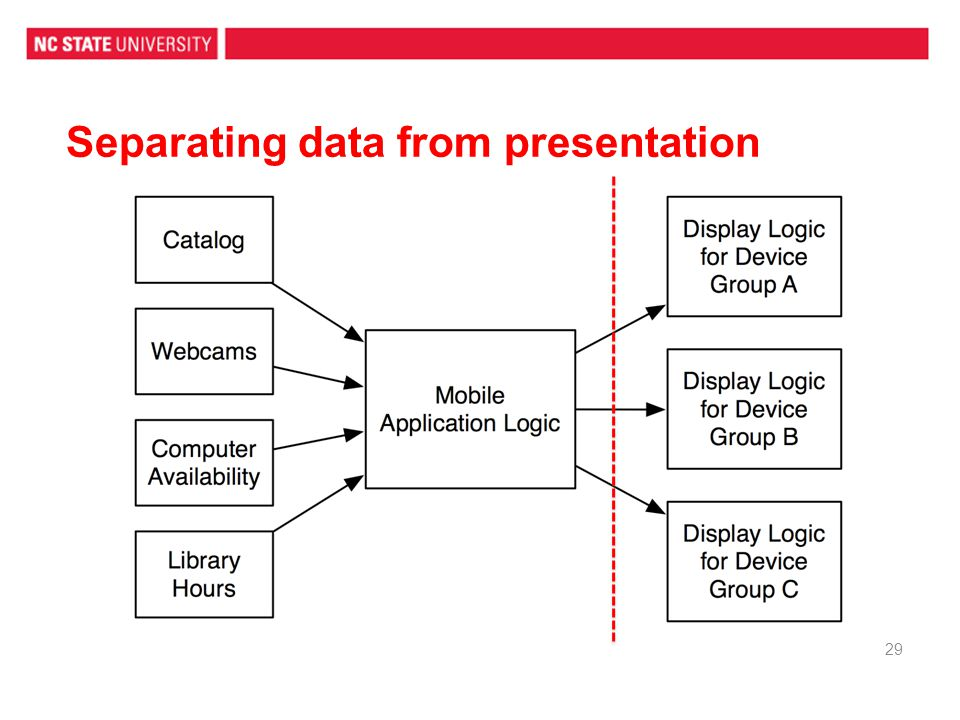 Separating data from presentation 29